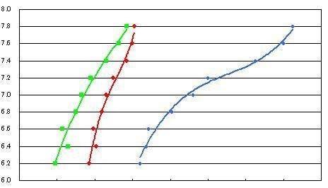 RGB values and pH values (BTB paper)