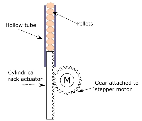 Figure 4. Diagram of pellet dispenser system. Stepper motor pushes out new pellets as the rat triggers the tripwires in the cage (both tripwires and motor are operated by Arduino board)