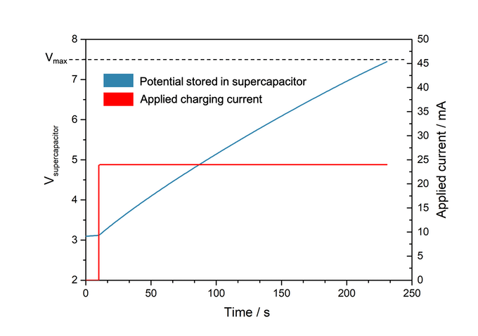 Supercapacitor charging with a potentiostat as model for a BPV (12x faster charging rate)