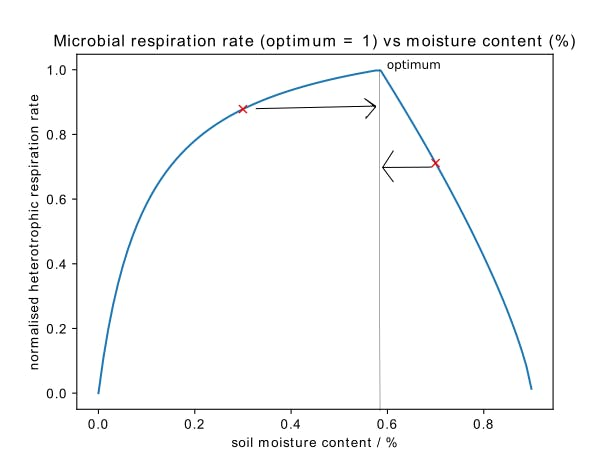 Example of the theoretical relationship between microbial respiration rate and soil moisture content, using the model suggested by Yan et al. (2018). Shown in the figure is the plotted relationship for loam soil. The two red crosses indicate hypothetical data points from our sensor output, and the arrows indicate the required actions to move towards the optimum level.
