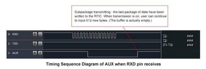 LoRa e32 AUX pin on reception