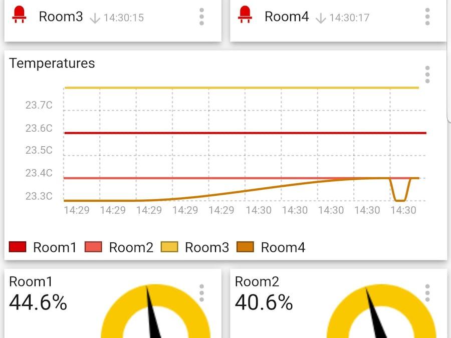 MQTT Communication Between NodeMCU and Raspberry Pi 3 B+