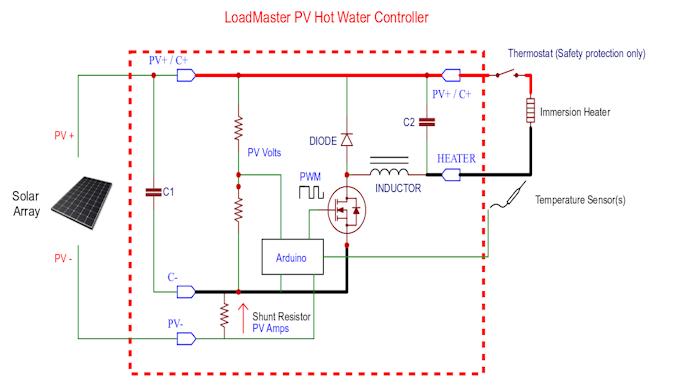 LoadMaster - Basic Architecture