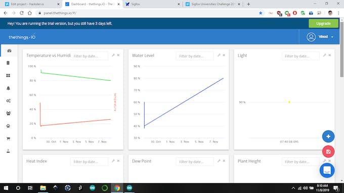 Plotting the data values on thethings.io dashboard