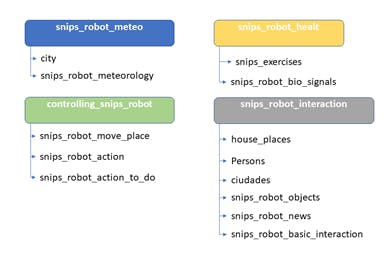 Figure 3, Assistant Intentions and Slots
