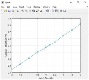Plotting of the obtained data