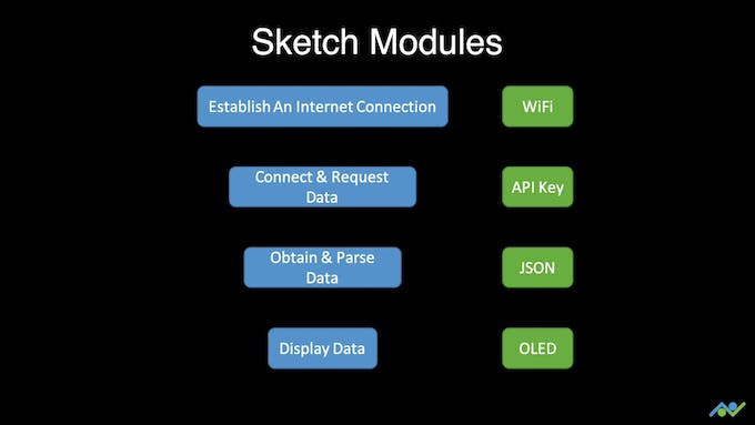 Overview Of The Sketch Modules