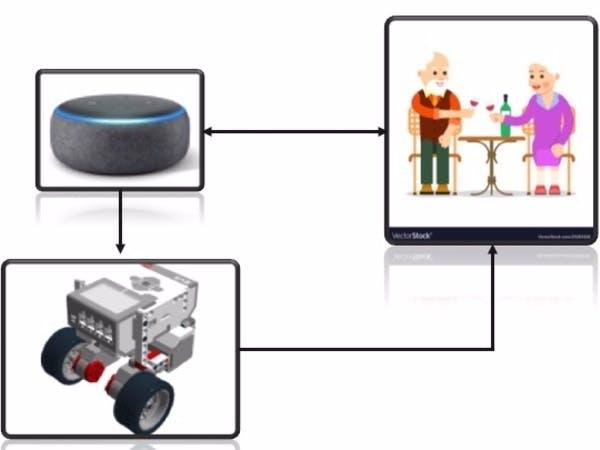 Robot home assistant using a Lego EV3 and Alexa