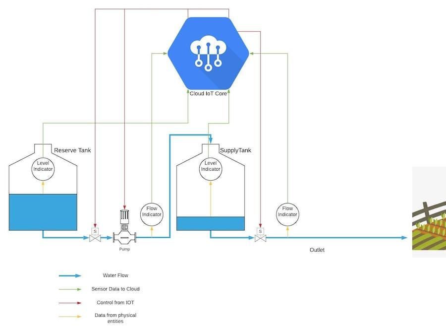 WaterTank Supervisory control and Data visualization