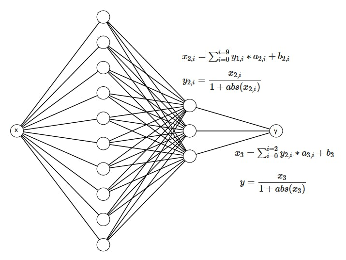 How to Build a Neural Network in Microcontrollers