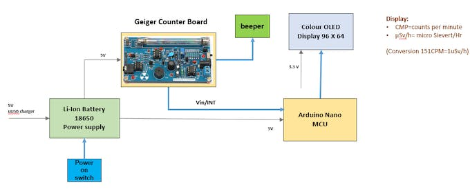 The system design of the Geiger Counter