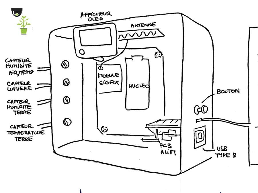 2PA2S (PolyPlants Advanded Surveillance System)