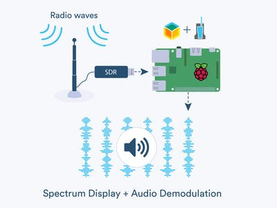 Run OpenWebRX on balena to Monitor Local Radio Signals