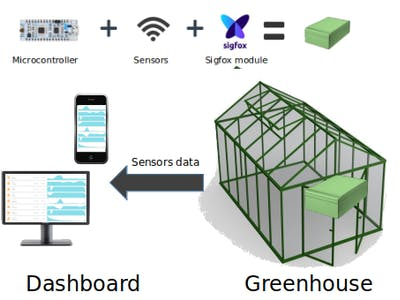 Agrotech: Monitor Your Greenhouse!