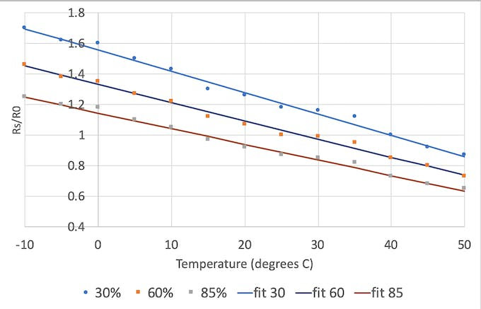 Measurement data and fit of MQ-135 sensitivity as function of temperate and relative humidity