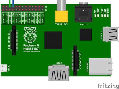 Raspberry Pi GUI Based LED Control