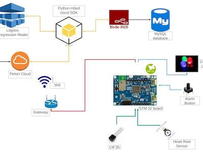 IoT_Smart_Health