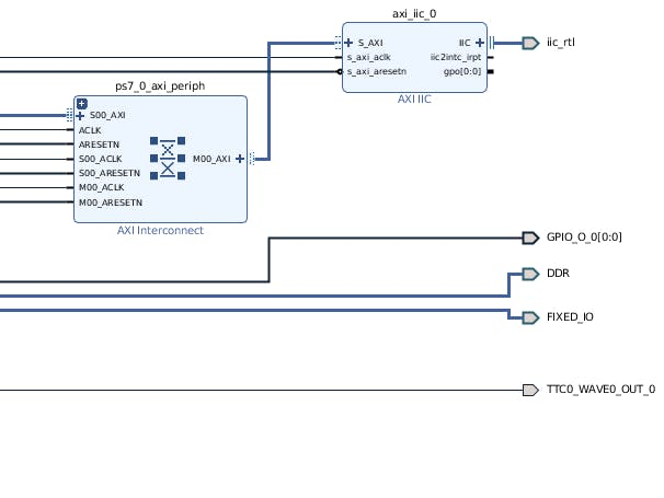 MiniZed Motor Control with I2C Feature