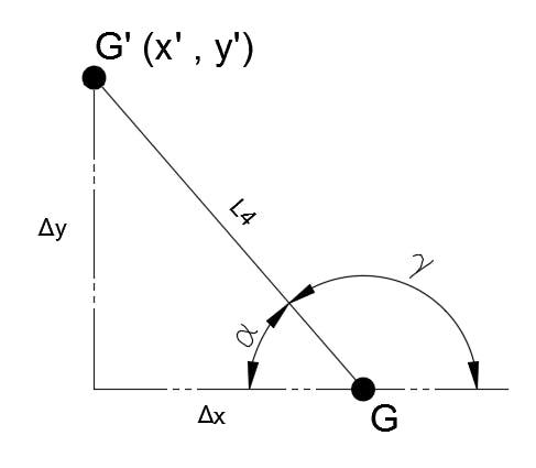 G' Translation