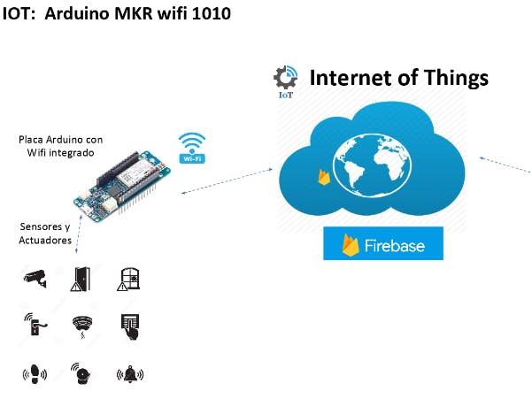 MKR WiFi 1010 + Firebase