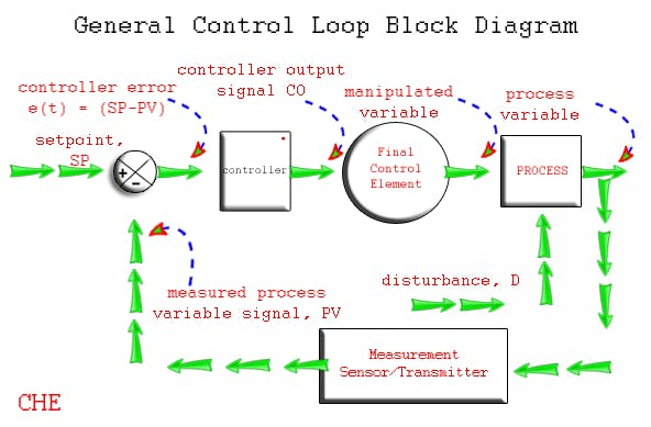 Basic control Loop                     Source: Google Images