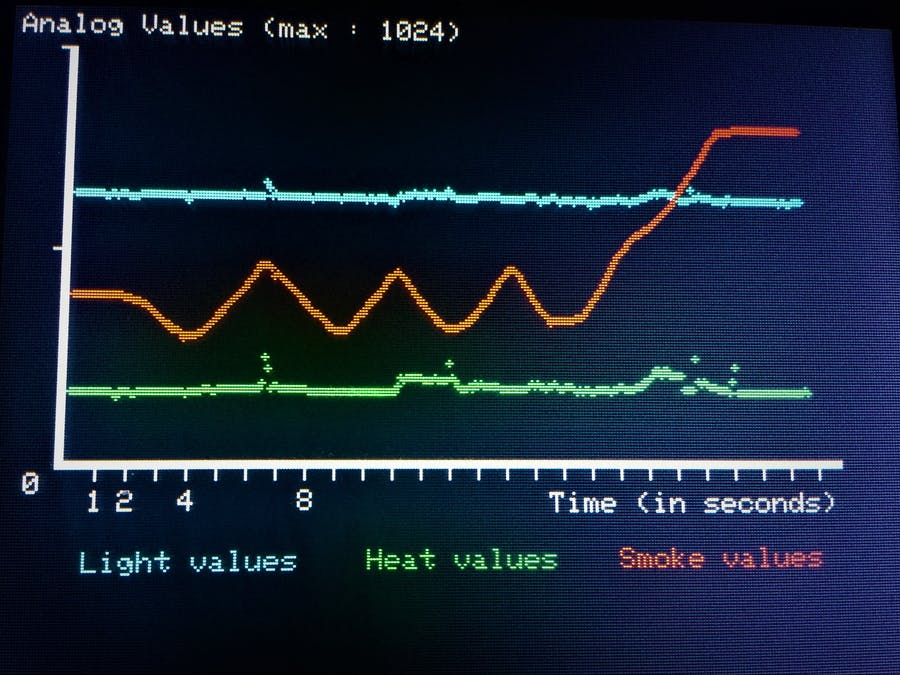 How to Create a Data Displaying System Using a TFT Screen