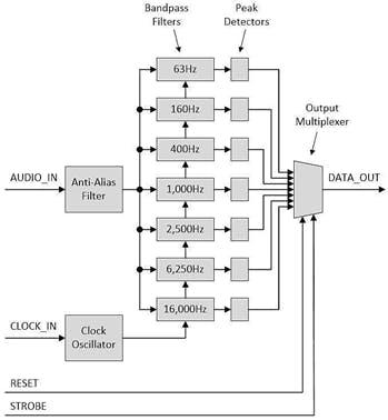 Internal look on the MSGEQ7 IC
