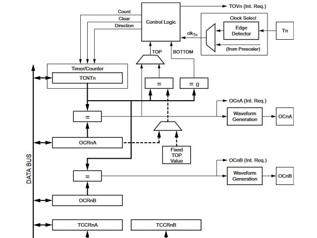 Custom Timer Functions on Arduino Nano