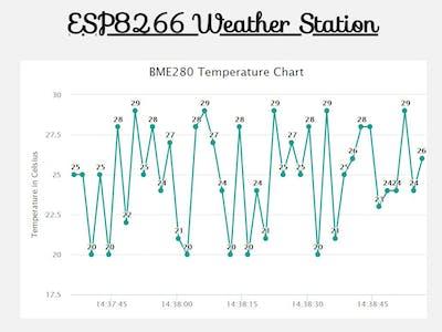 ESP8266 Weather Station with SPIFFS
