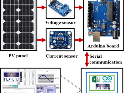 Real-Time Data Acquisition of Solar Panel Using Arduino