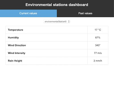 IoT Virtual Environmental Station using AWS