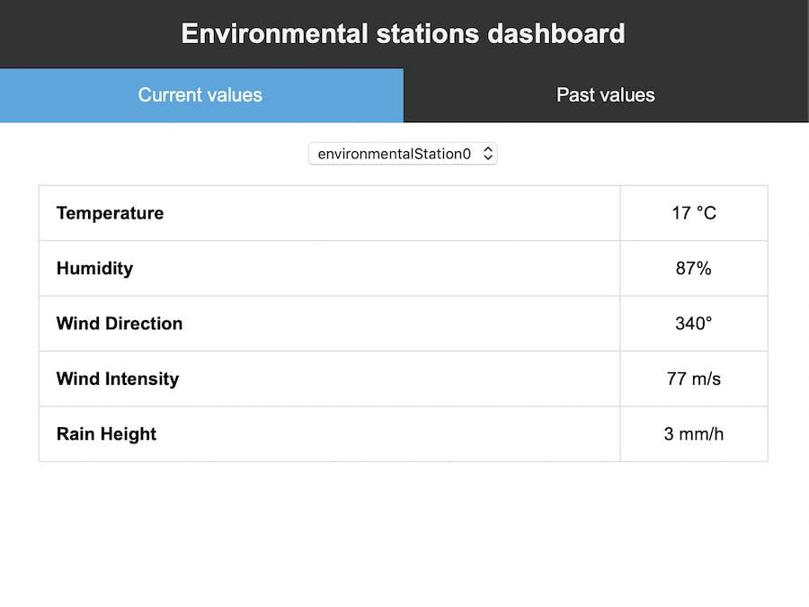 IoT Environmental Station using AWS Part 1