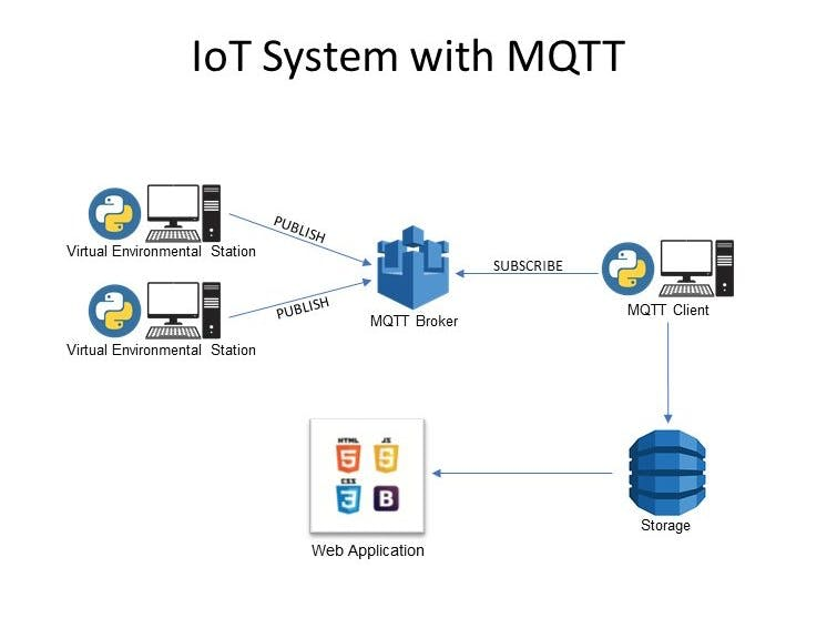 AWS Cloud based IoT system with MQTT