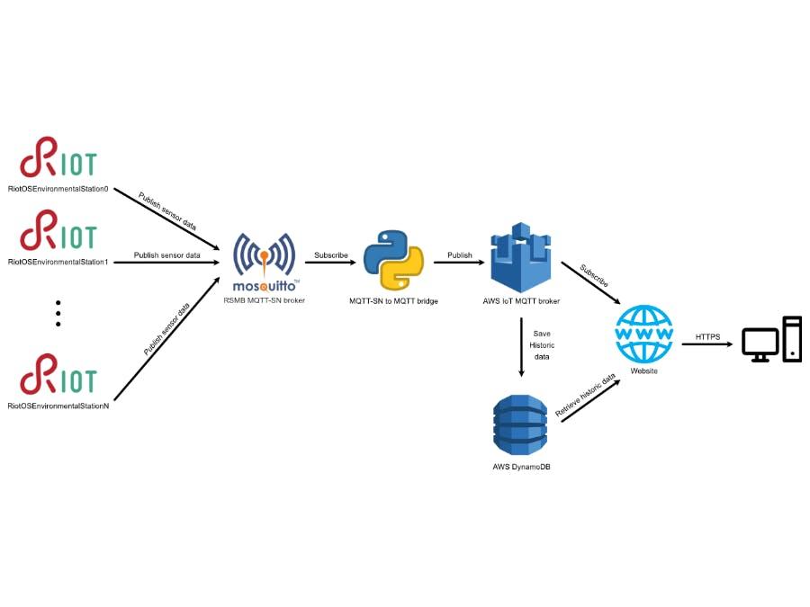 IoT Environmental Station using AWS part 2