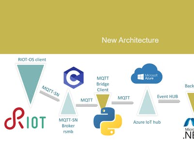 Connect a RIOT-OS device to Azure IoT hub