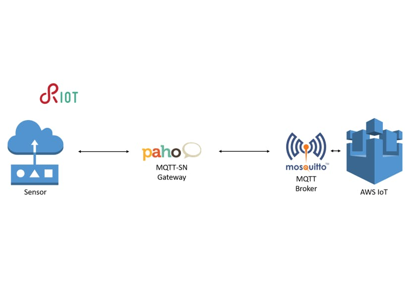 RIOT-OS application connected to AWS IoT