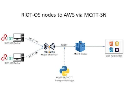 RIOT-OS nodes sending data to AWS IoT via MQTT-SN