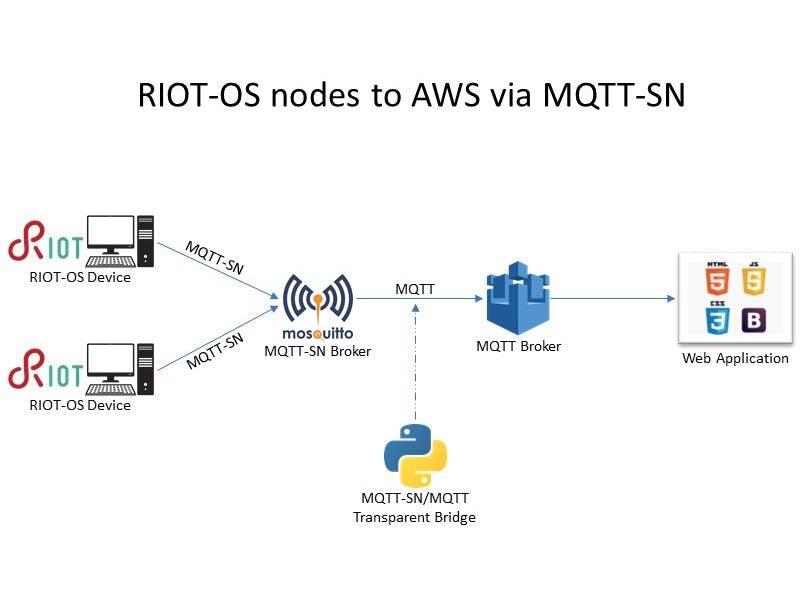 RIOT-OS nodes sending data to AWS IoT via MQTT-SN