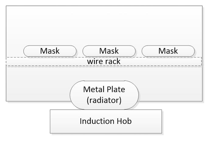 Cross sectional diagram of the device.Remark: Induction hob was used to prove the concept. Dry heat of 65+/- 5 °c can be produced using several other methods. But, induction hob can be used in actual device as well.