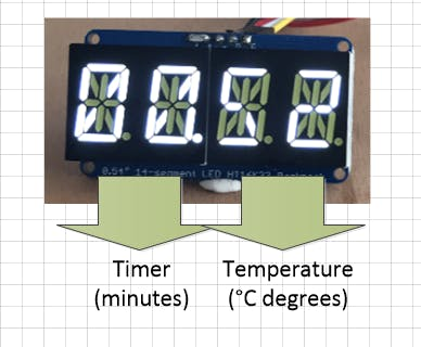 left 2 digits indicate the timer and the right 2 digits indicate temperature.