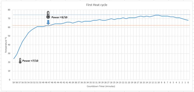 This is the temperature curve obtained when starting to heat from ambient temperature (it was near 22°C when the experiment was conducted). When 60°C is reached, change the power of the induction hub to 30%. The threshold of 60°C is reached within 15- 20 minutes