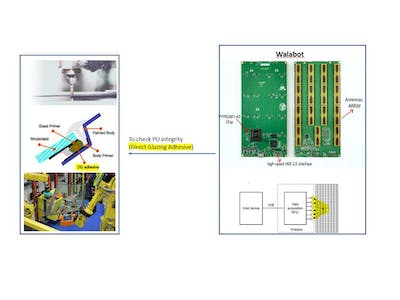 Application of RF to detect PU discontinuities