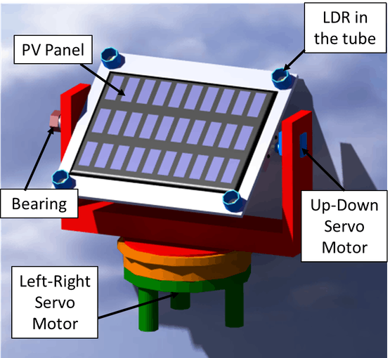 Fig. 2. CAD 3D model of the solar tracker in CATIA