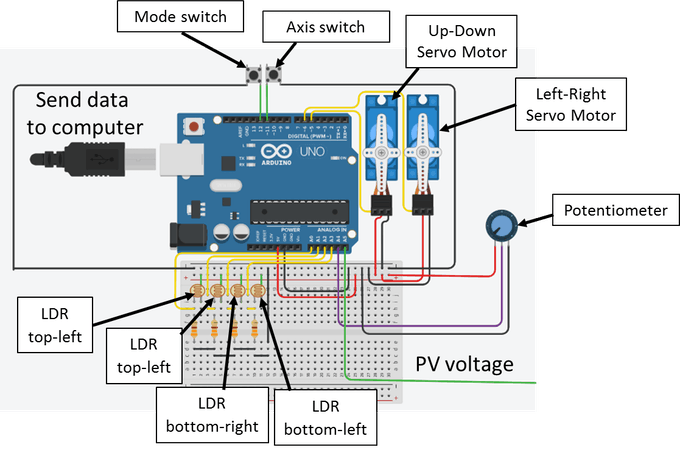 Fig. 3. Electronic circuit of the solar tracker with manual and automatic modes
