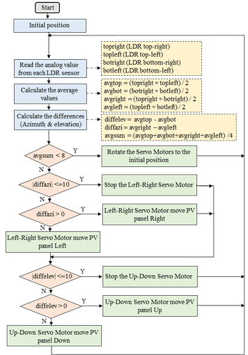 Fig. 4. The algorithm for automatic mode of the solar tracker