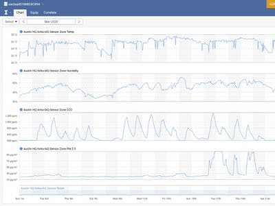 Distributed Indoor Air Quality Analytics