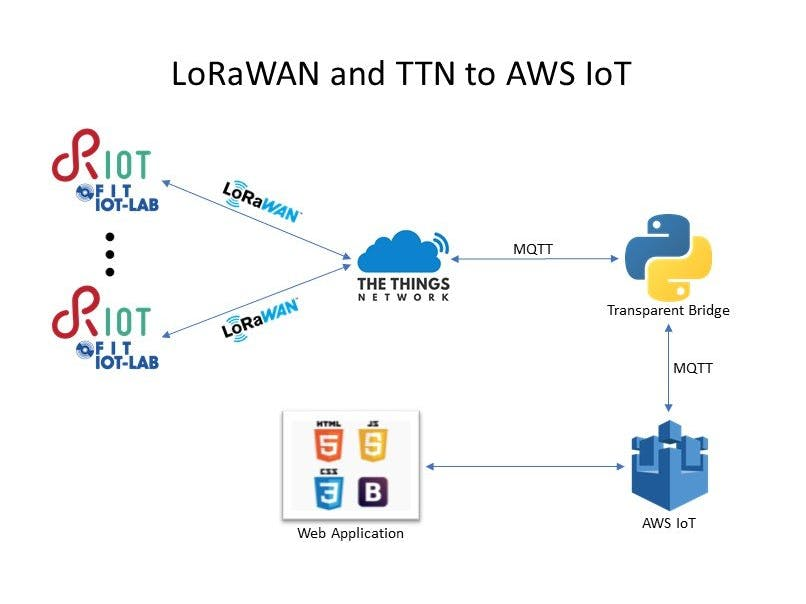Publish data to AWS using RIOT-OS, IoT-LAB, LoRaWAN and TTN