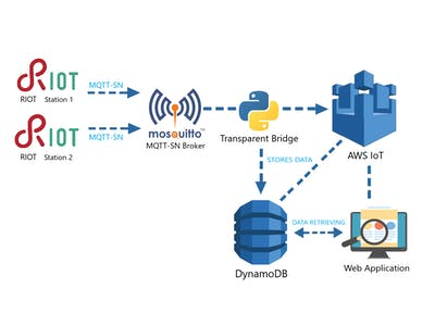 AWS based IoT Virtual Environmental Station using RIOT-OS
