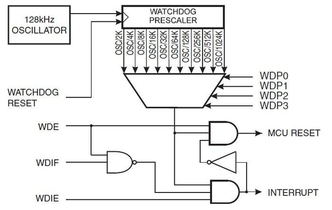 What Is Watchdog Timer Arduino Project Hub