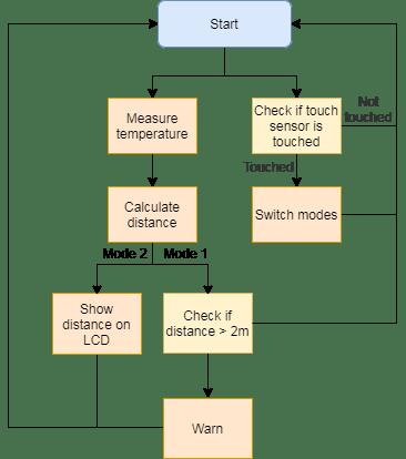 The simplified algorithm